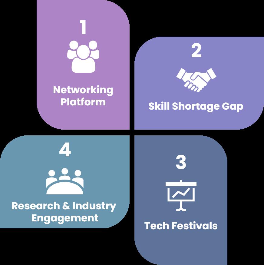 TechTalk Main Activities