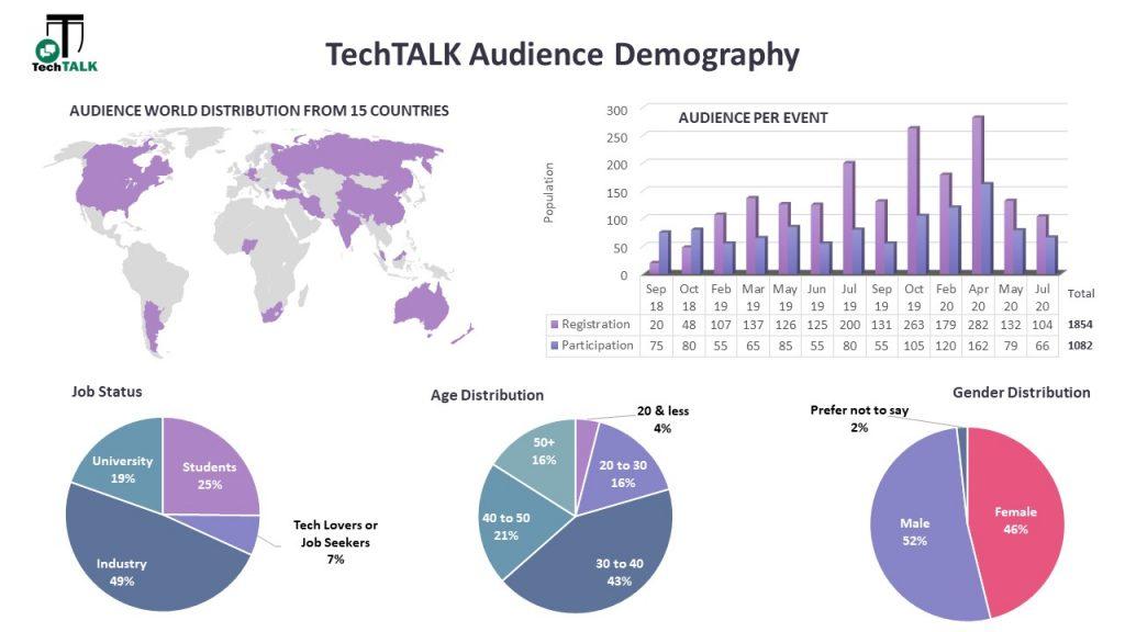 TechTalk Audiences Demography