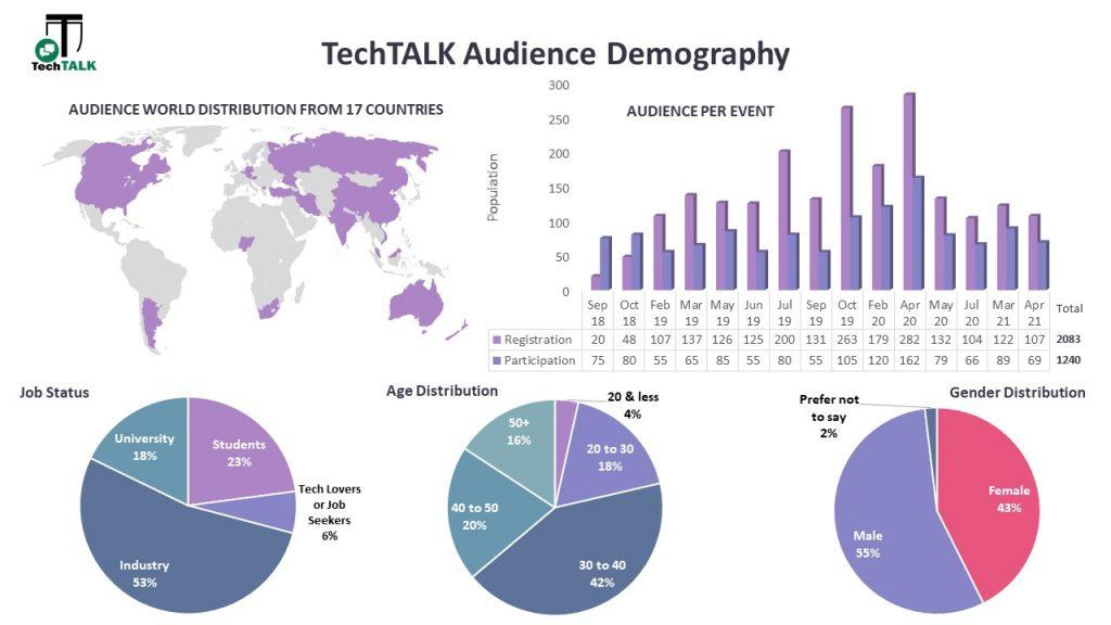 TechTalk Demography